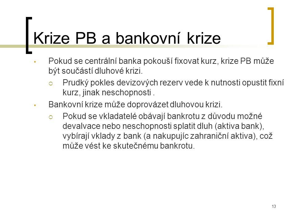 13 Krize PB a bankovní krize Pokud se centrální banka pokouší fixovat kurz, krize PB může být součástí dluhové krizi.  Prudký pokles devizových rezer