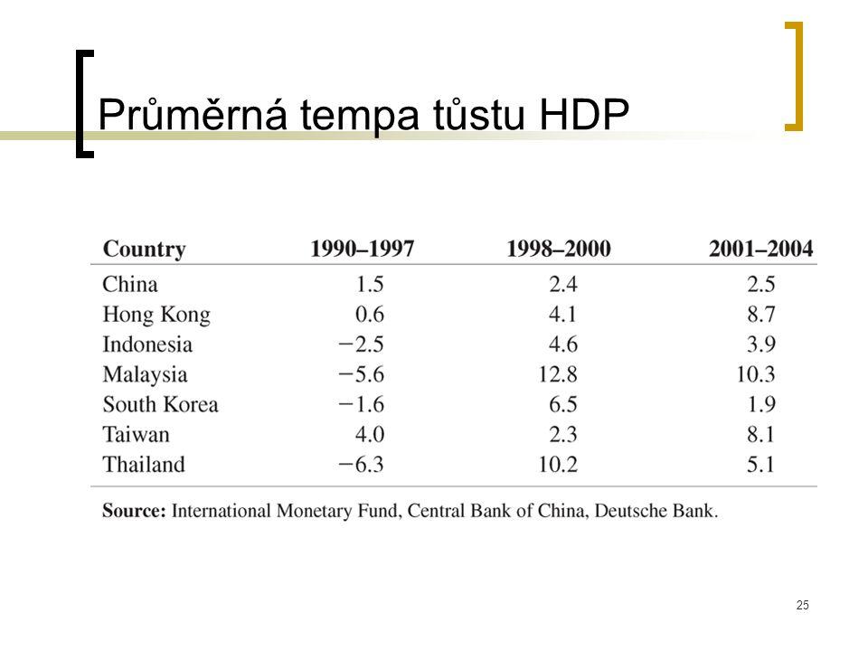 25 Průměrná tempa tůstu HDP