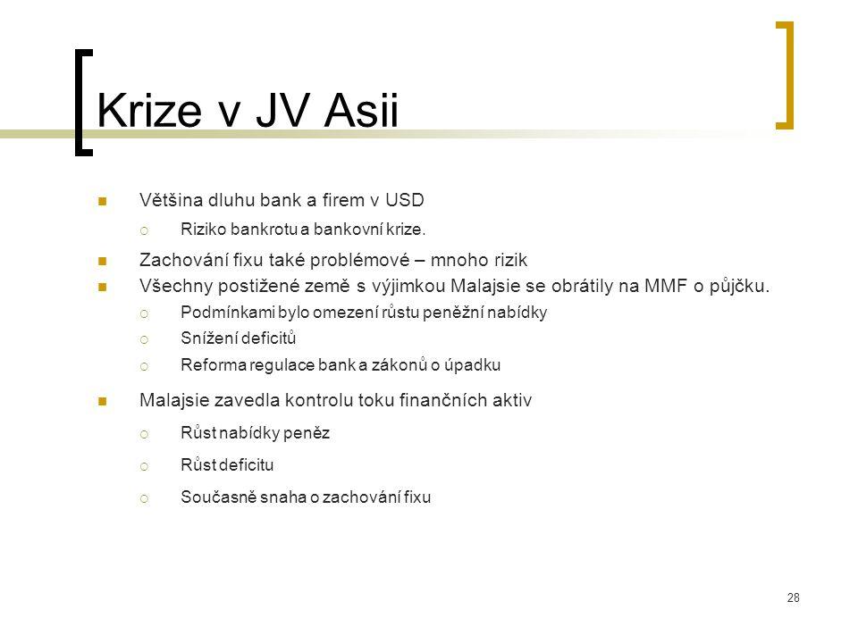 28 Krize v JV Asii Většina dluhu bank a firem v USD  Riziko bankrotu a bankovní krize. Zachování fixu také problémové – mnoho rizik Všechny postižené