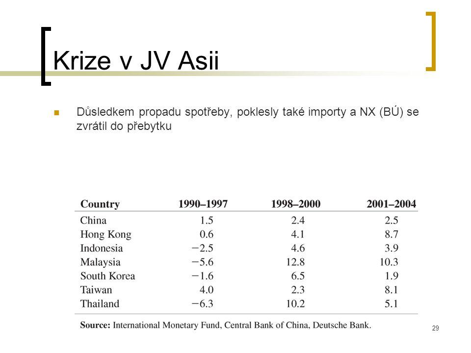 29 Krize v JV Asii Důsledkem propadu spotřeby, poklesly také importy a NX (BÚ) se zvrátil do přebytku