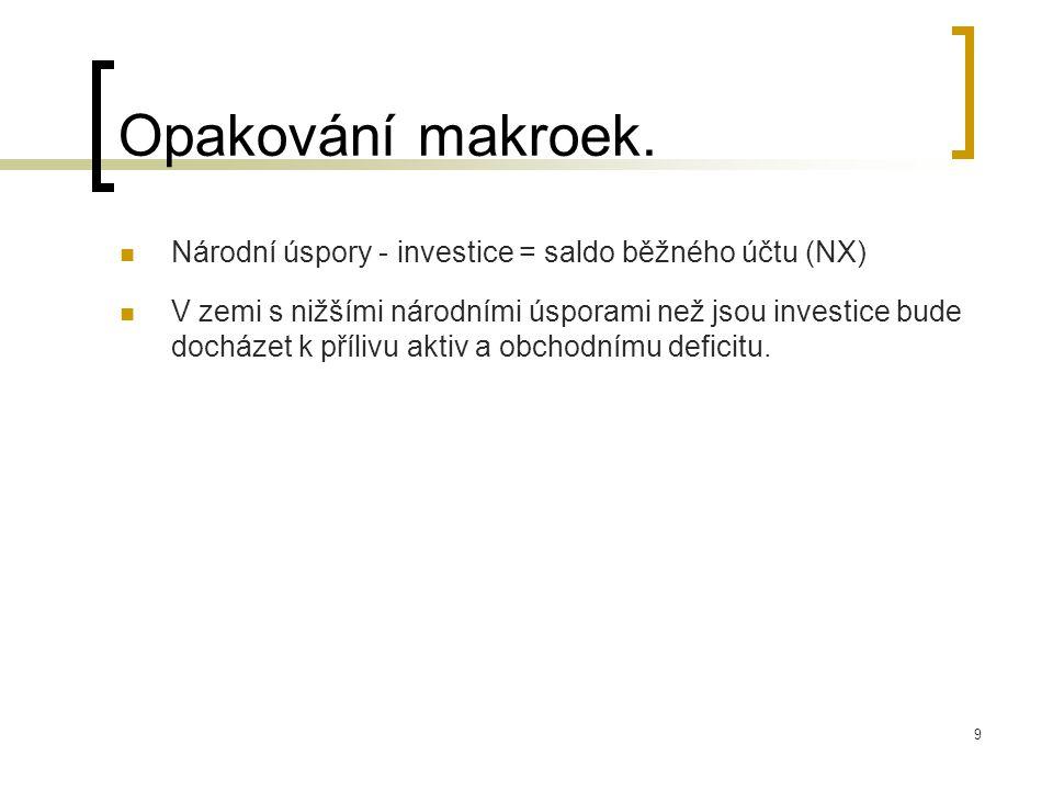 9 Opakování makroek. Národní úspory - investice = saldo běžného účtu (NX) V zemi s nižšími národními úsporami než jsou investice bude docházet k příli