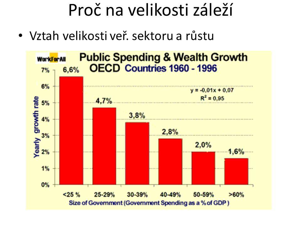 Proč na velikosti záleží Vztah velikosti veř. sektoru a růstu