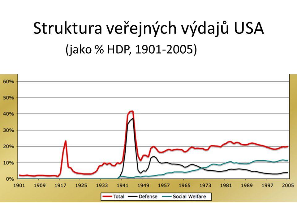 Struktura veřejných výdajů USA (jako % HDP, 1901-2005)