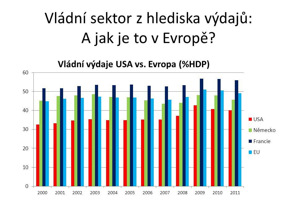 Vládní sektor z hlediska výdajů: A jak je to v Evropě? Vládní výdaje USA vs. Evropa (%HDP)