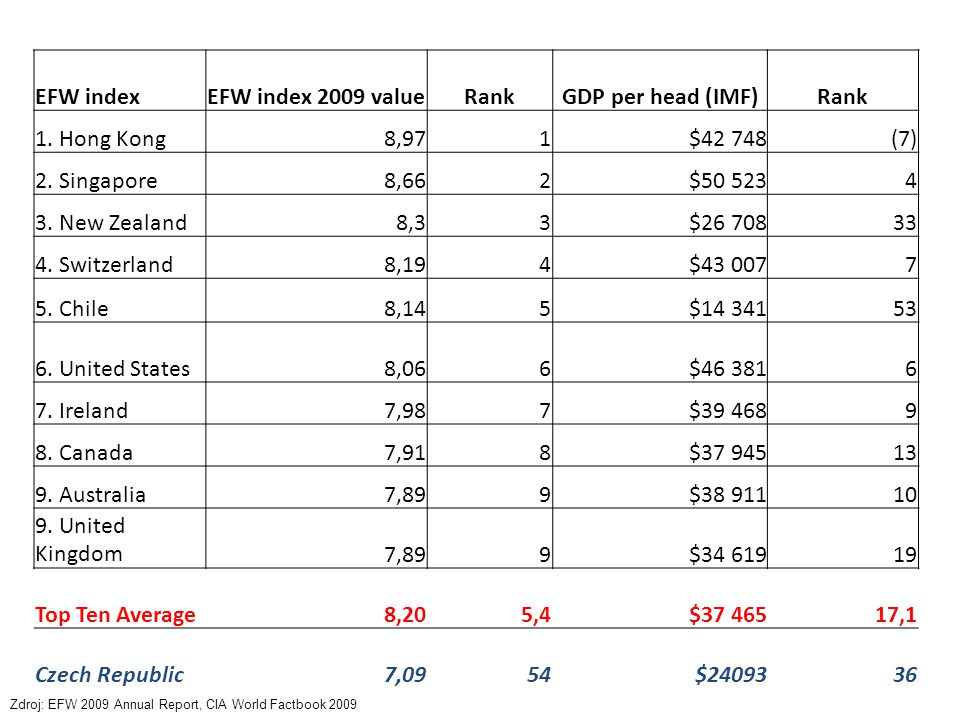 EFW indexEFW index 2009 valueRankGDP per head (IMF)Rank 1. Hong Kong8,971$42 748(7) 2. Singapore8,662$50 5234 3. New Zealand8,33$26 70833 4. Switzerla