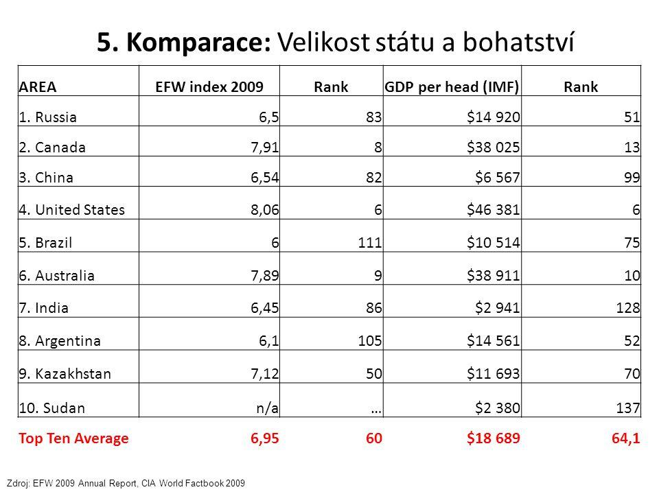 5. Komparace: Velikost státu a bohatství AREAEFW index 2009RankGDP per head (IMF)Rank 1. Russia6,583$14 92051 2. Canada7,918$38 02513 3. China6,5482$6