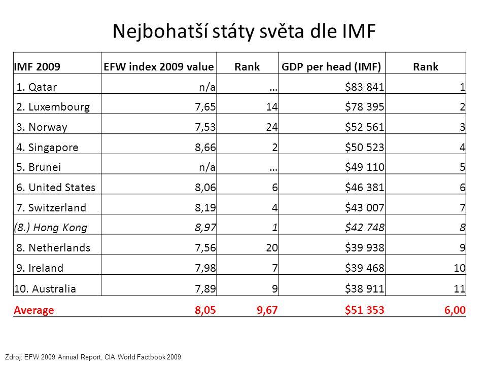Nejbohatší státy světa dle IMF IMF 2009EFW index 2009 valueRankGDP per head (IMF)Rank 1. Qatarn/a…$83 8411 2. Luxembourg7,6514$78 3952 3. Norway7,5324