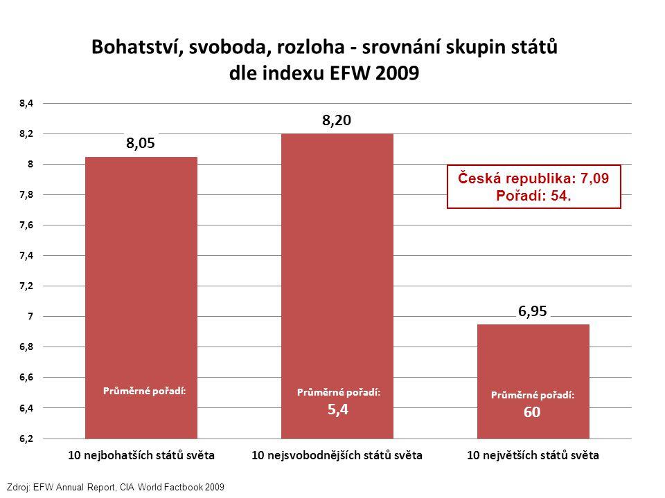 Česká republika: 7,09 Pořadí: 54. Zdroj: EFW Annual Report, CIA World Factbook 2009 Bohatství, svoboda, rozloha - srovnání skupin států dle indexu EFW