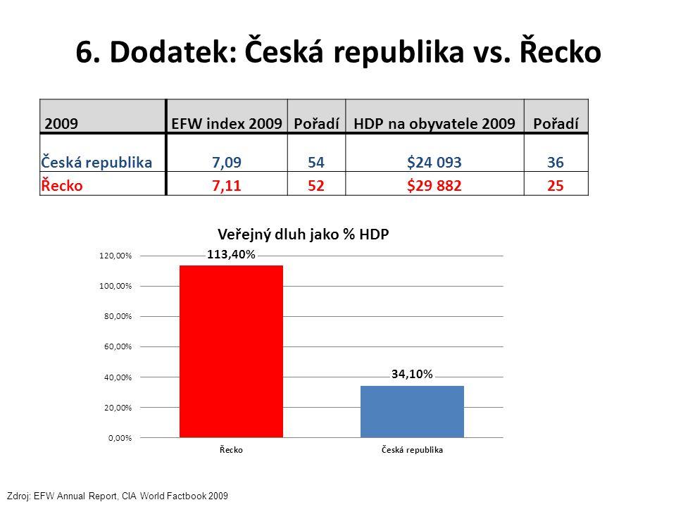 6. Dodatek: Česká republika vs. Řecko 2009EFW index 2009PořadíHDP na obyvatele 2009Pořadí Česká republika7,0954$24 09336 Řecko7,1152$29 88225 Zdroj: E