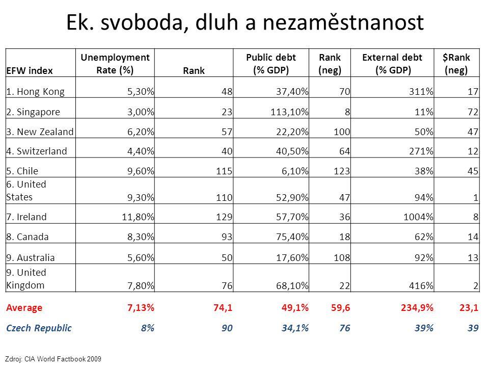 Ek. svoboda, dluh a nezaměstnanost EFW index Unemployment Rate (%)Rank Public debt (% GDP) Rank (neg) External debt (% GDP) $Rank (neg) 1. Hong Kong5,