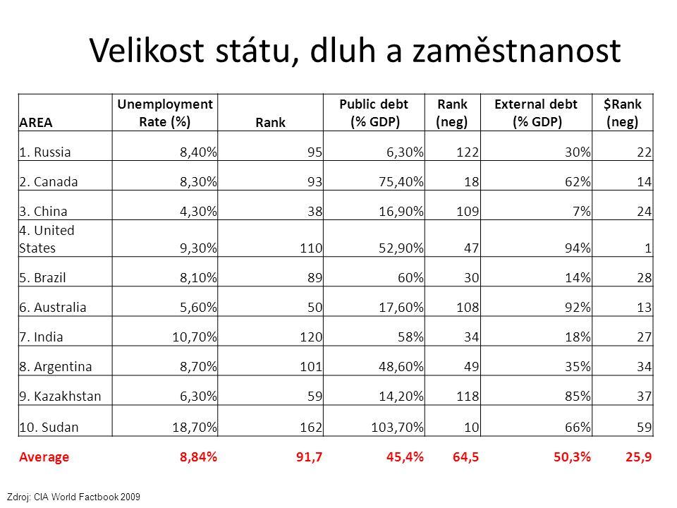 Velikost státu, dluh a zaměstnanost AREA Unemployment Rate (%)Rank Public debt (% GDP) Rank (neg) External debt (% GDP) $Rank (neg) 1. Russia8,40%956,
