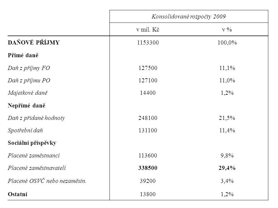 Konsolidované rozpočty 2009 v mil. Kčv % DAŇOVÉ PŘÍJMY1153300100,0% Přímé daně Daň z příjmy FO12750011,1% Daň z příjmu PO12710011,0% Majetkové daně144