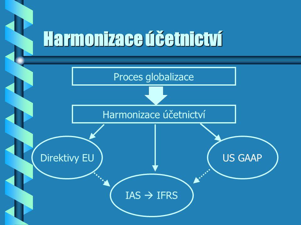 Harmonizace účetnictví Proces globalizace Harmonizace účetnictví Direktivy EUUS GAAP IAS  IFRS