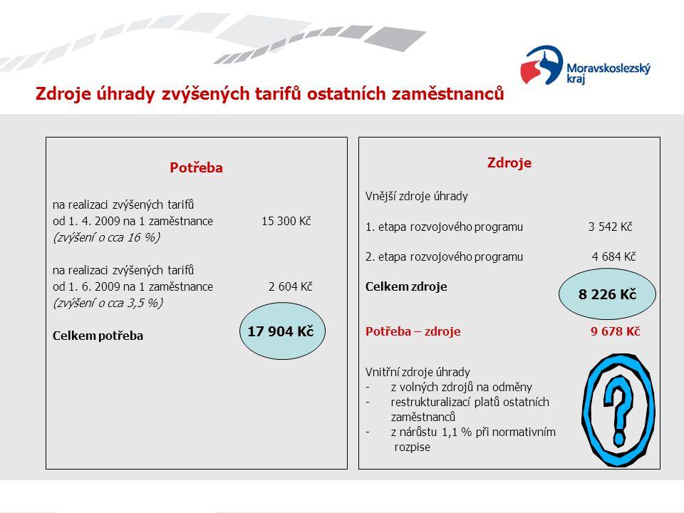 Zdroje úhrady zvýšených tarifů ostatních zaměstnanců Potřeba na realizaci zvýšených tarifů od 1. 4. 2009 na 1 zaměstnance 15 300 Kč (zvýšení o cca 16