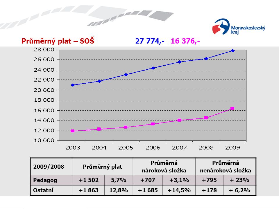 Průměrný plat – SOŠ 27 774,- 16 376,- 2009/2008Průměrný plat Průměrná nároková složka Průměrná nenároková složka Pedagog+1 5025,7%+707+3,1%+795+ 23% Ostatní+1 86312,8%+1 685+14,5%+178+ 6,2%