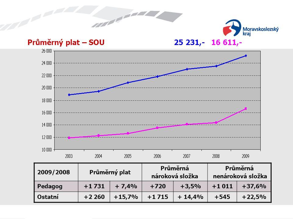 Průměrný plat – SOU 25 231,- 16 611,- 2009/2008Průměrný plat Průměrná nároková složka Průměrná nenároková složka Pedagog+1 731+ 7,4%+720+3,5%+1 011+37
