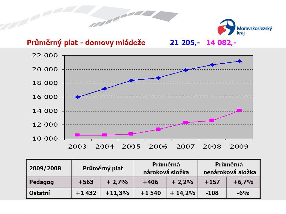 Průměrný plat - domovy mládeže 21 205,- 14 082,- 2009/2008Průměrný plat Průměrná nároková složka Průměrná nenároková složka Pedagog+563+ 2,7%+406+ 2,2%+157+6,7% Ostatní+1 432+11,3%+1 540+ 14,2%-108-6%