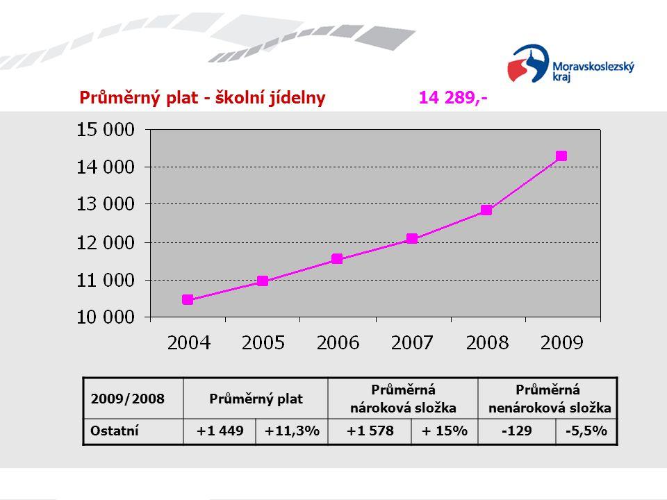 Průměrný plat - školní jídelny 14 289,- 2009/2008Průměrný plat Průměrná nároková složka Průměrná nenároková složka Ostatní+1 449+11,3%+1 578+ 15%-129-5,5%