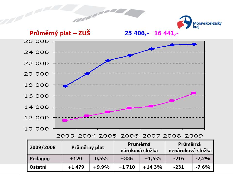 Průměrný plat – ZUŠ 25 406,- 16 441,- 2009/2008Průměrný plat Průměrná nároková složka Průměrná nenároková složka Pedagog+1200,5%+336+1,5%-216-7,2% Ostatní+1 479+9,9%+1 710+14,3%-231-7,6%