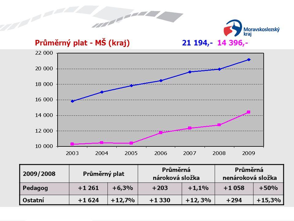Průměrný plat - MŠ (kraj) 21 194,- 14 396,- 2009/2008Průměrný plat Průměrná nároková složka Průměrná nenároková složka Pedagog+1 261+6,3%+203+1,1%+1 0