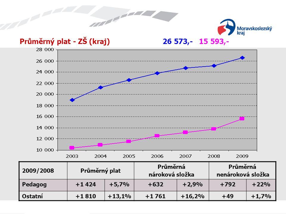 Průměrný plat - ZŠ (kraj) 26 573,- 15 593,- 2009/2008Průměrný plat Průměrná nároková složka Průměrná nenároková složka Pedagog+1 424+5,7%+632+2,9%+792