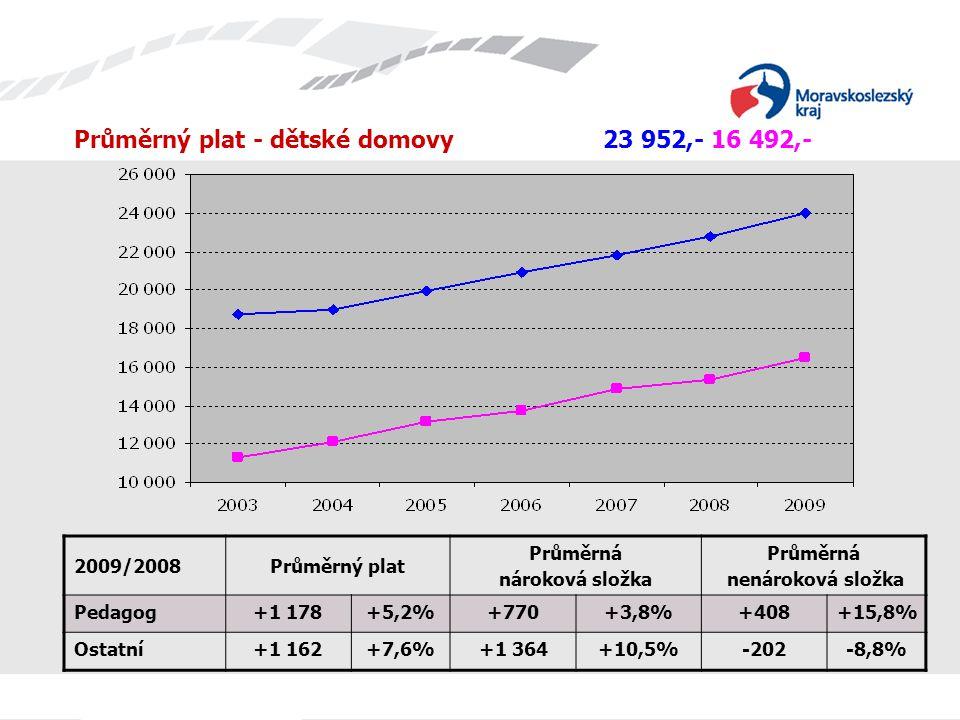 Průměrný plat - dětské domovy 23 952,- 16 492,- 2009/2008Průměrný plat Průměrná nároková složka Průměrná nenároková složka Pedagog+1 178+5,2%+770+3,8%+408+15,8% Ostatní+1 162+7,6%+1 364+10,5%-202-8,8%