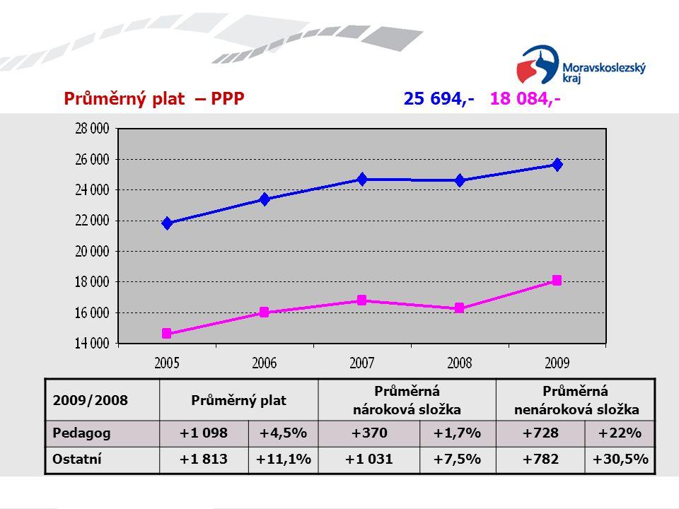 Průměrný plat – PPP 25 694,- 18 084,- 2009/2008Průměrný plat Průměrná nároková složka Průměrná nenároková složka Pedagog+1 098+4,5%+370+1,7%+728+22% O