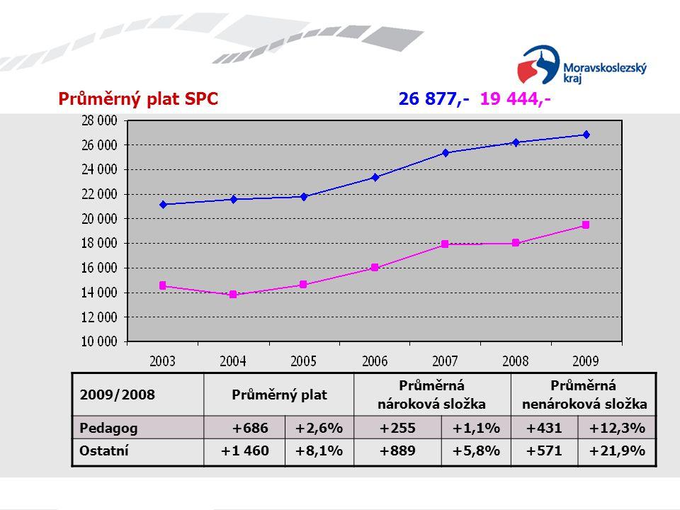 Průměrný plat SPC 26 877,- 19 444,- 2009/2008Průměrný plat Průměrná nároková složka Průměrná nenároková složka Pedagog +686+2,6%+255+1,1%+431+12,3% Os