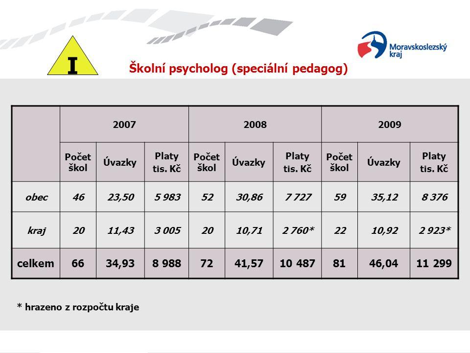 Školní psycholog (speciální pedagog) 200720082009 Počet škol Úvazky Platy tis.