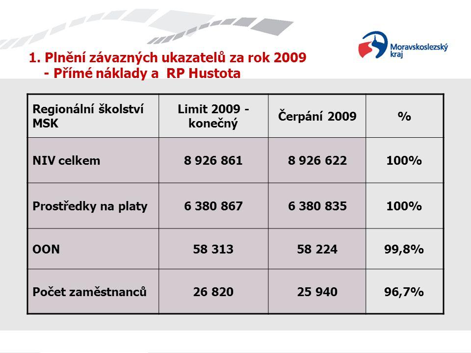 1. Plnění závazných ukazatelů za rok 2009 - Přímé náklady a RP Hustota Regionální školství MSK Limit 2009 - konečný Čerpání 2009% NIV celkem8 926 8618