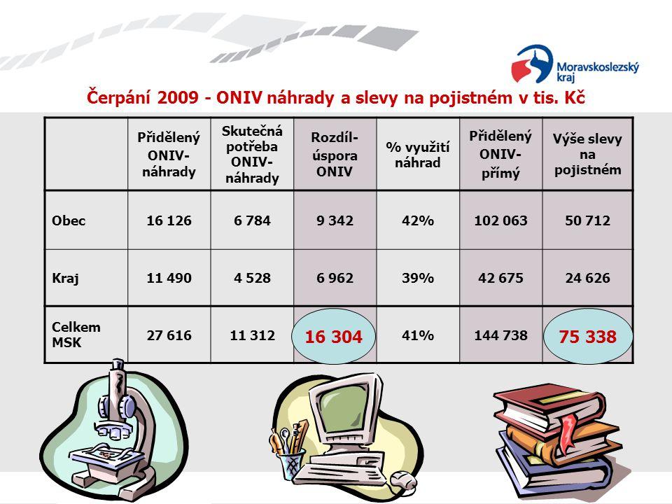 Čerpání 2009 - ONIV náhrady a slevy na pojistném v tis. Kč Přidělený ONIV- náhrady Skutečná potřeba ONIV- náhrady Rozdíl- úspora ONIV % využití náhrad