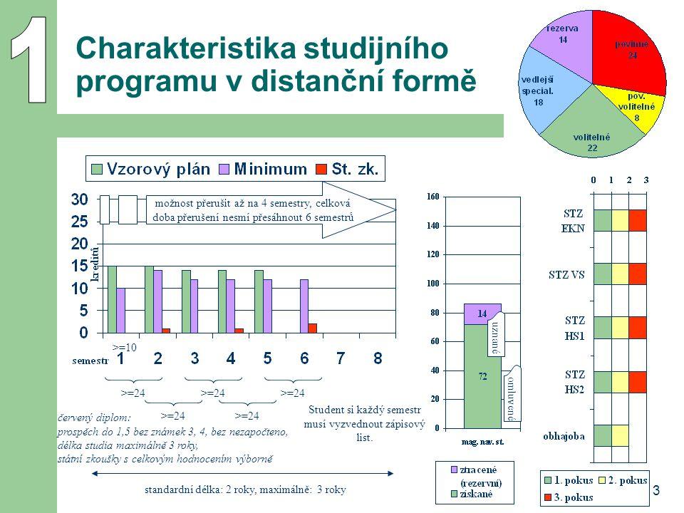 3 Charakteristika studijního programu v distanční formě možnost přerušit až na 4 semestry, celková doba přerušení nesmí přesáhnout 6 semestrů omluvené