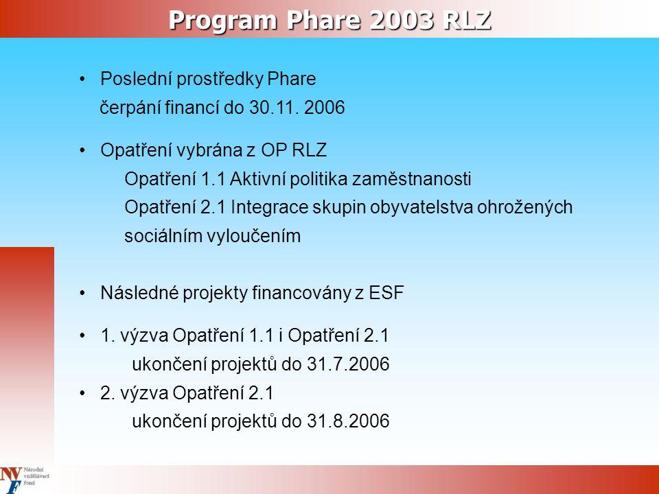 Poslední prostředky Phare čerpání financí do 30.11.