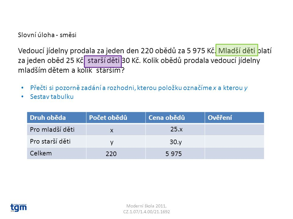 Moderní škola 2011, CZ.1.07/1.4.00/21.1692 x + y = 220 y = 220 - x 25x + 30y = 5 975 Použijeme dosazovací metodu Vyjádříme y z 1.