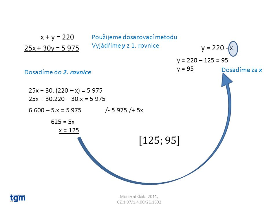 Moderní škola 2011, CZ.1.07/1.4.00/21.1692 x + y = 220 y = 220 - x 25x + 30y = 5 975 Použijeme dosazovací metodu Vyjádříme y z 1. rovnice Dosadíme do