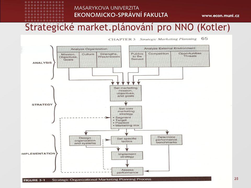 www.econ.muni.cz Strategické market.plánování pro NNO (Kotler) Zápatí prezentace 28