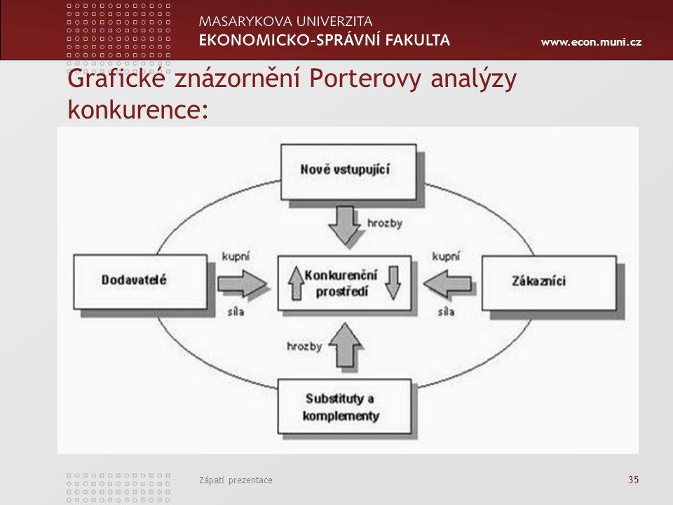 www.econ.muni.cz Grafické znázornění Porterovy analýzy konkurence: Zápatí prezentace 35