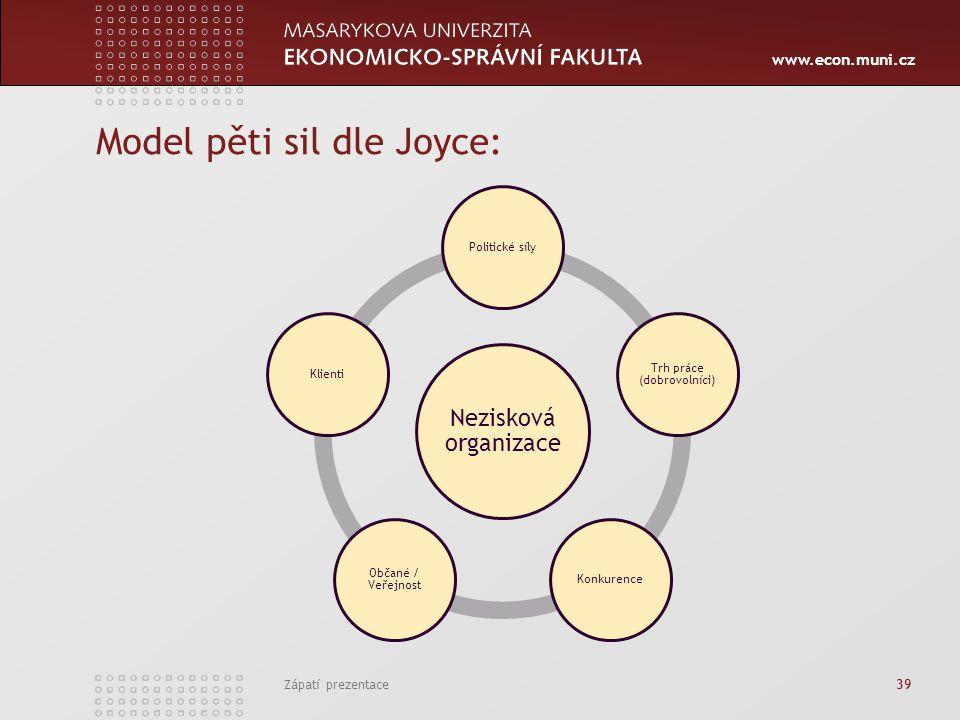 www.econ.muni.cz Model pěti sil dle Joyce: Zápatí prezentace 39 Nezisková organizace Politické síly Trh práce (dobrovolníci) Konkurence Občané / Veřej