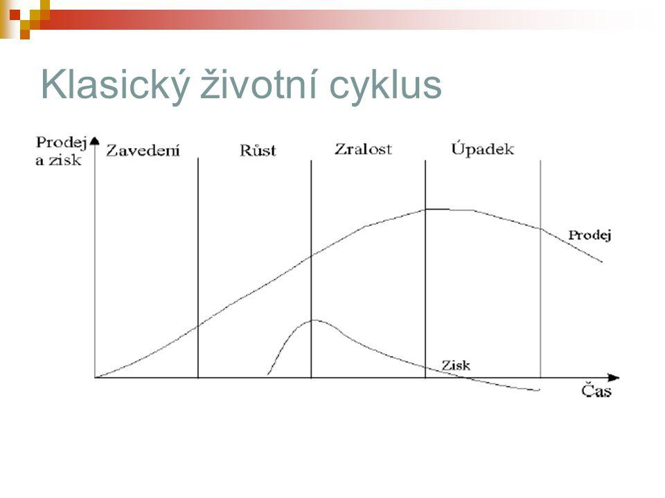 Klasický životní cyklus