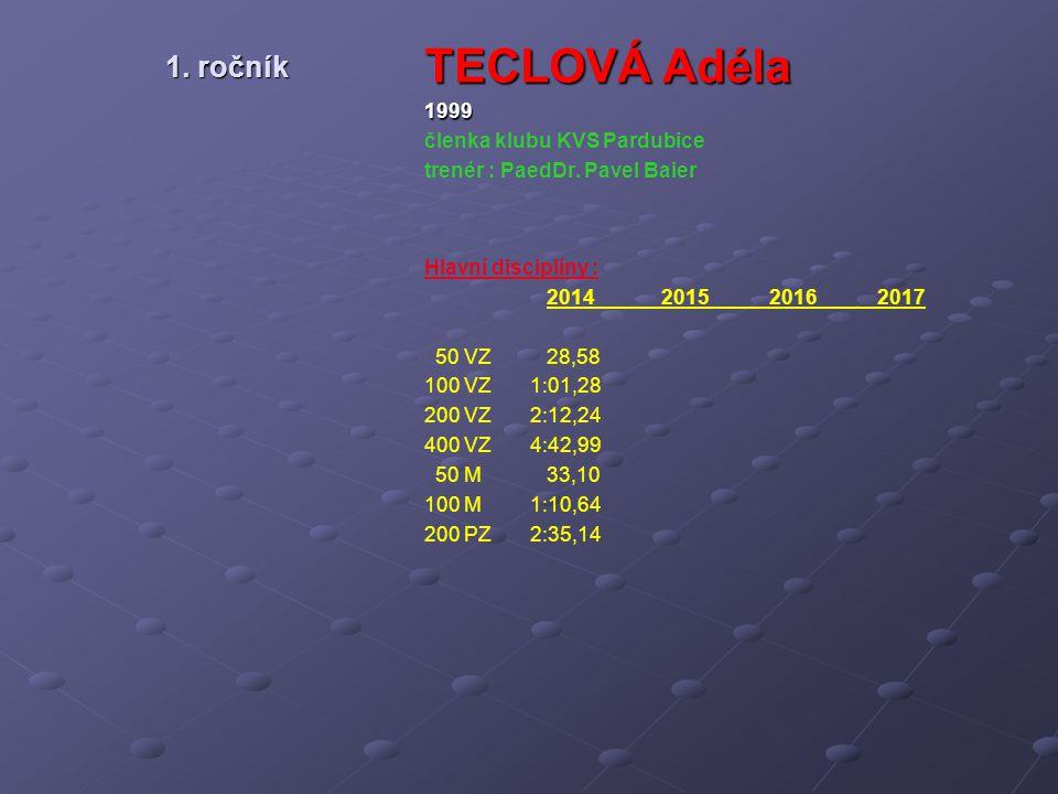 1. ročník TECLOVÁ Adéla 1999 členka klubu KVS Pardubice trenér : PaedDr. Pavel Baier Hlavní disciplíny : 2014 2015 2016 2017 50 VZ 28,58 100 VZ1:01,28