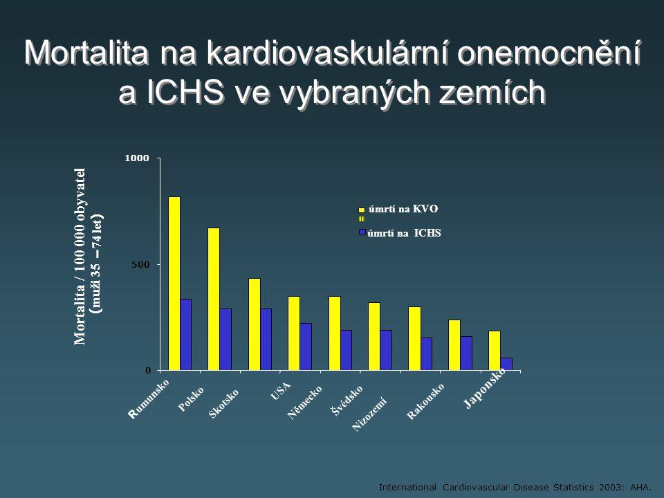Mortalita / 100 000 obyvatel ( muži 35 – 74 let ) International Cardiovascular Disease Statistics 2003: AHA.
