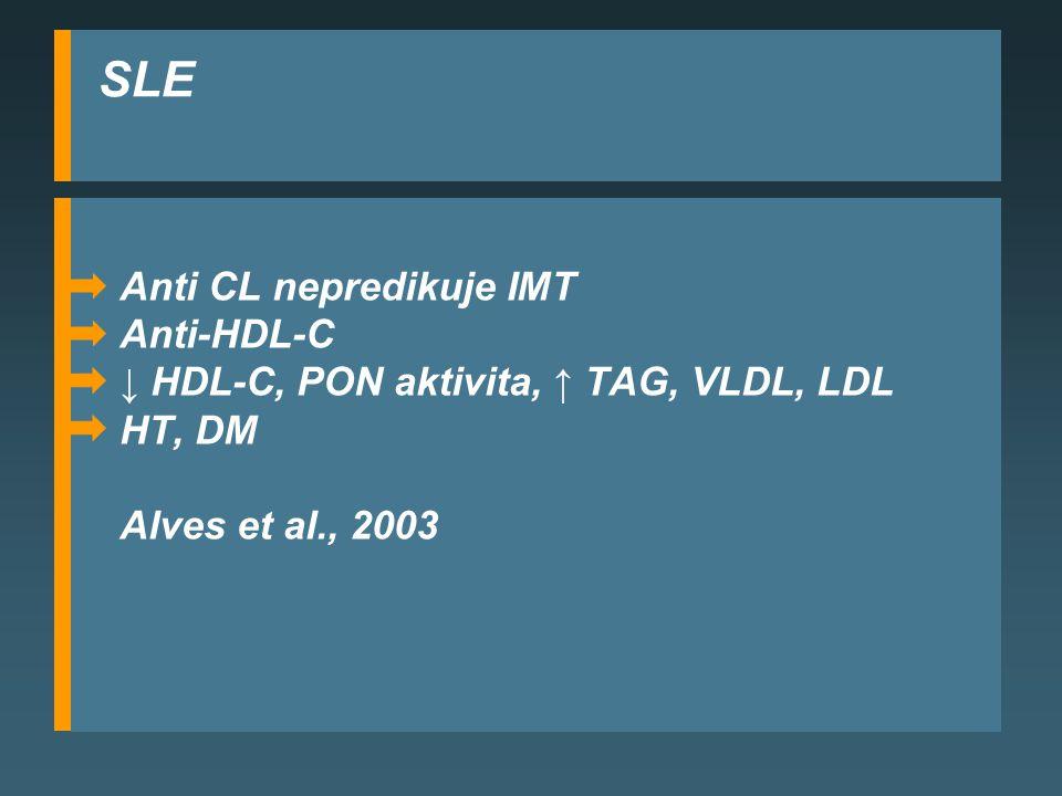SLE Anti CL nepredikuje IMT Anti-HDL-C ↓ HDL-C, PON aktivita, ↑ TAG, VLDL, LDL HT, DM Alves et al., 2003