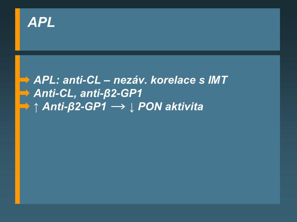 APL APL: anti-CL – nezáv. korelace s IMT Anti-CL, anti-β2-GP1 ↑ Anti-β2-GP1 ↓ PON aktivita