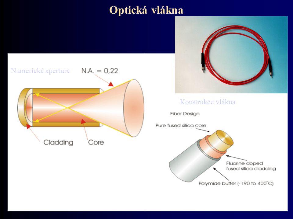 Optická vlákna Numerická apertura Konstrukce vlákna