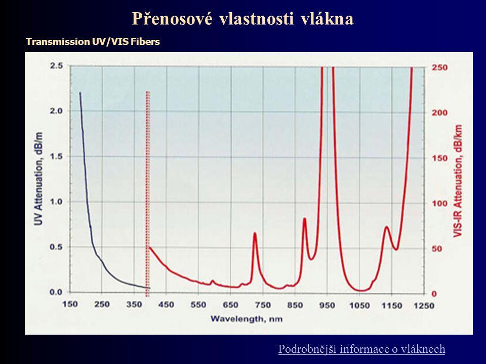 Přenosové vlastnosti vlákna Transmission UV/VIS Fibers Podrobnější informace o vláknech