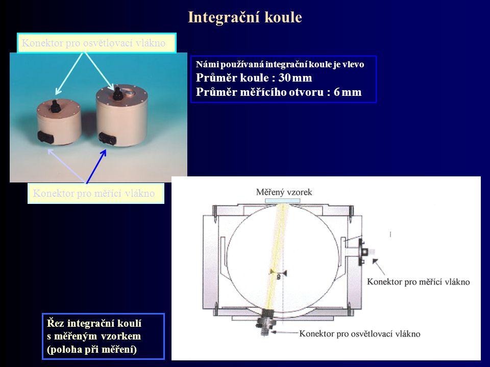 Integrační koule Konektor pro měřící vlákno Konektor pro osvětlovací vlákno Řez integrační koulí s měřeným vzorkem (poloha při měření) Námi používaná
