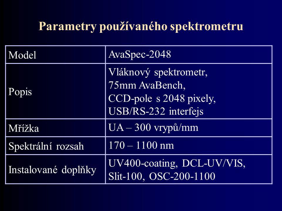 Parametry používaného spektrometru Model AvaSpec-2048 Popis Vláknový spektrometr, 75mm AvaBench, CCD-pole s 2048 pixely, USB/RS-232 interfejs Mřížka U