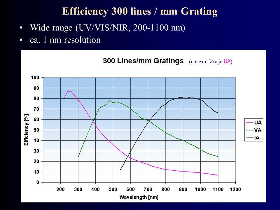 Efficiency 300 lines / mm Grating Wide range (UV/VIS/NIR, 200-1100 nm) ca. 1 nm resolution (naše mřížka je UA )