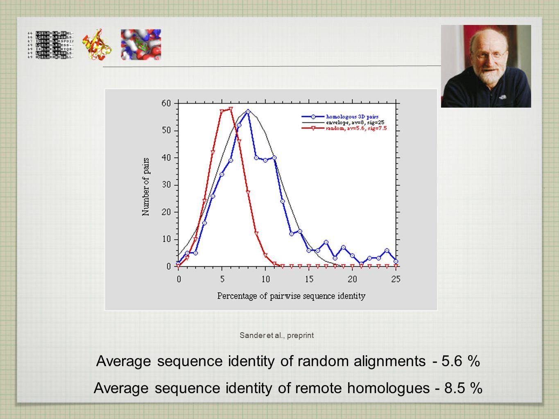 Average sequence identity of random alignments - 5.6 % Average sequence identity of remote homologues - 8.5 % Sander et al., preprint