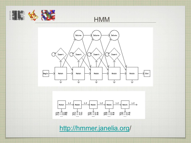 HMM http://hmmer.janelia.orghttp://hmmer.janelia.org/